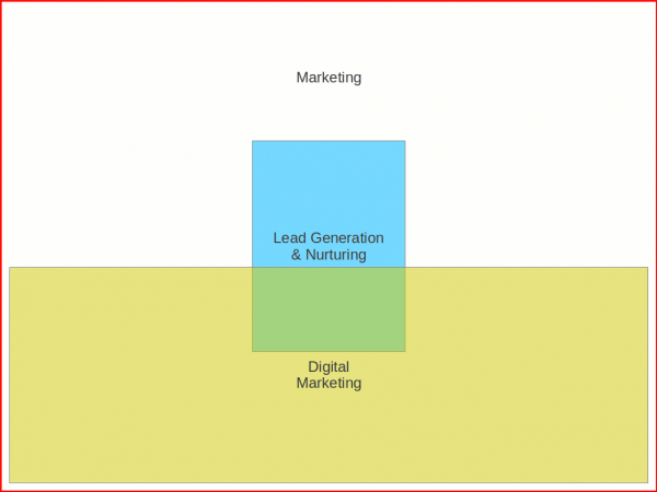 inbound-marketing-vs-content-marketing-fig-2