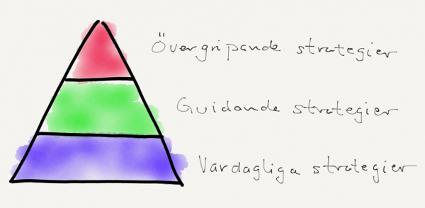 Strategipyramid