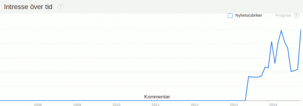 Google Trends för content marketing i Sverige från januari 2008 till september 2014