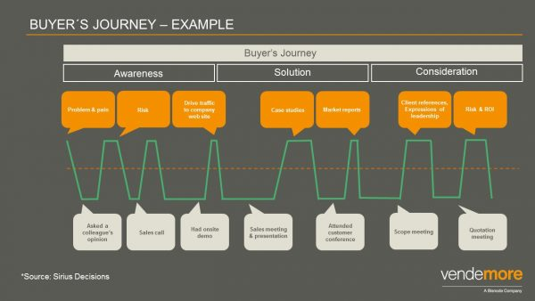 buyers-journey-example